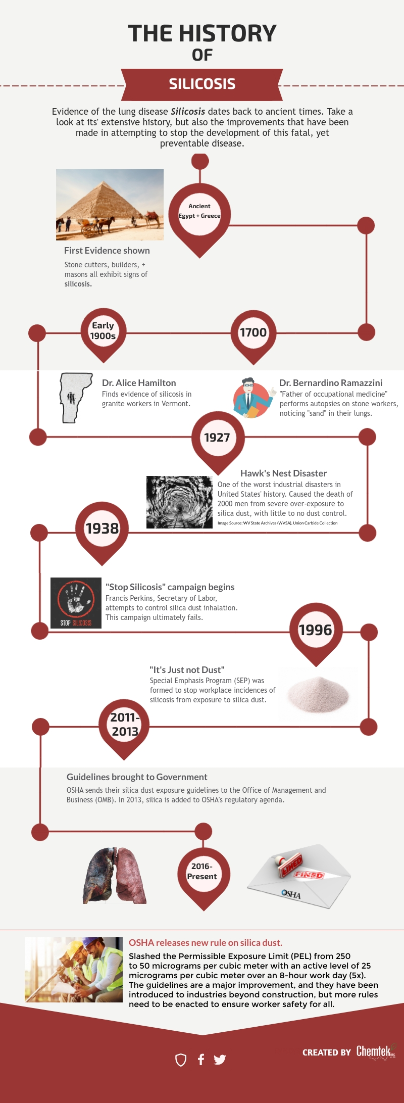 Timeline of Silicosis